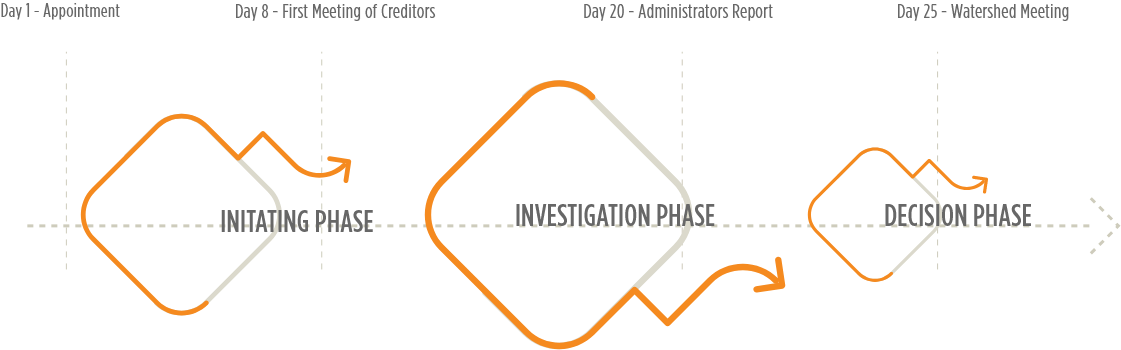 voluntary administration phases diagram