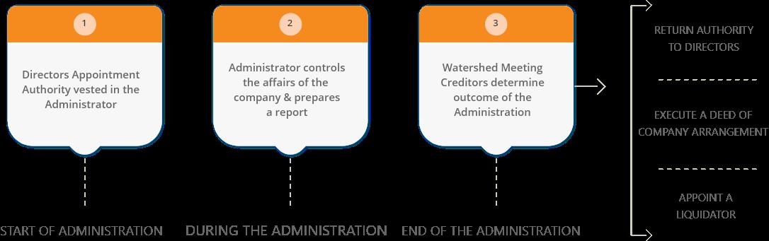voluntary administration journey diagram